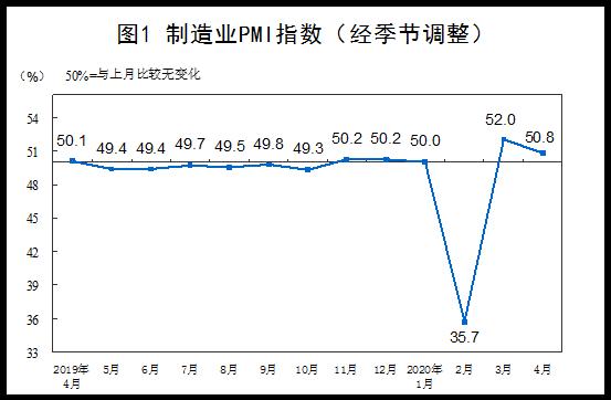 4月制造业pmi指数